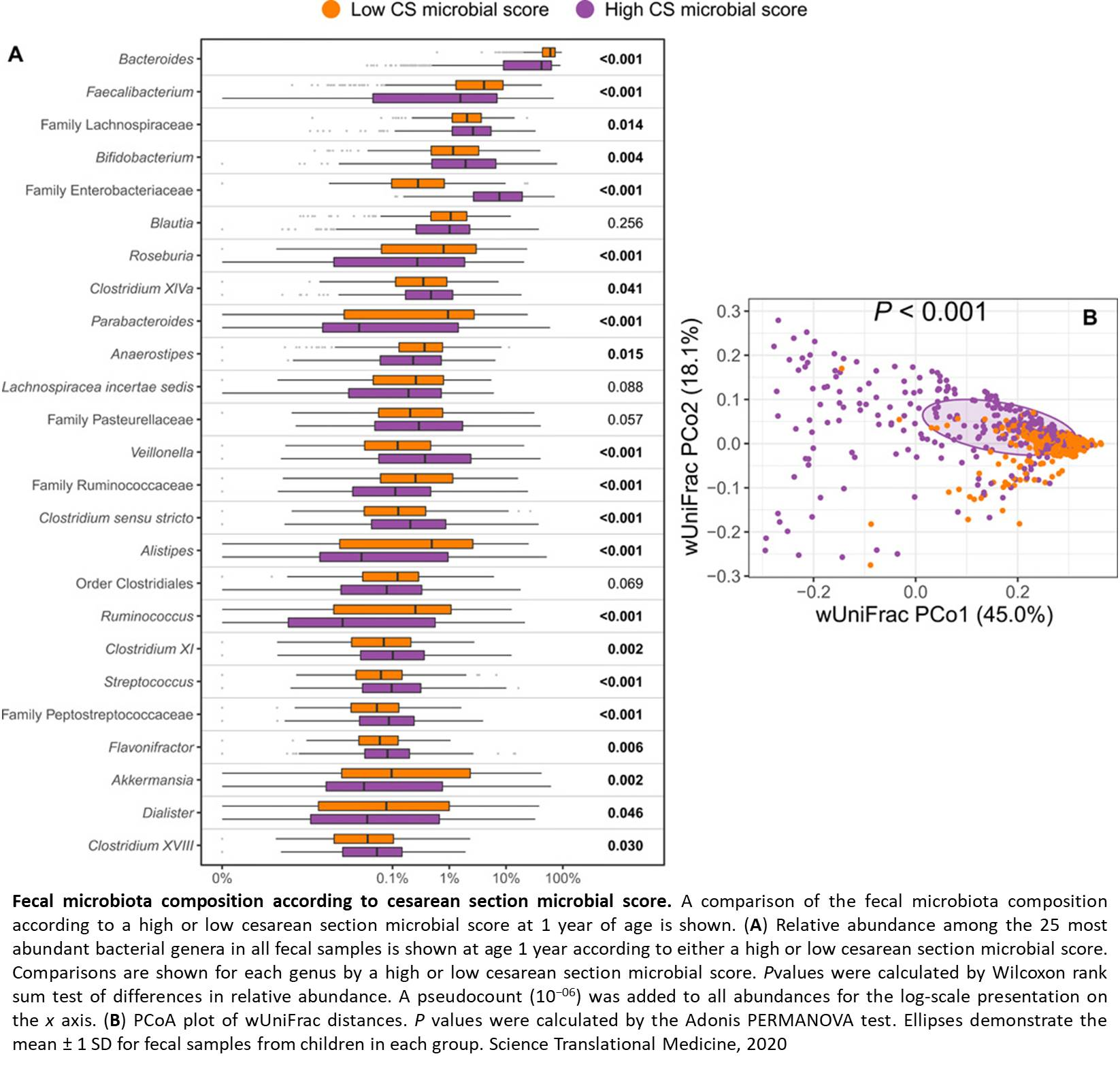 Link between C-section birth and risk of asthma