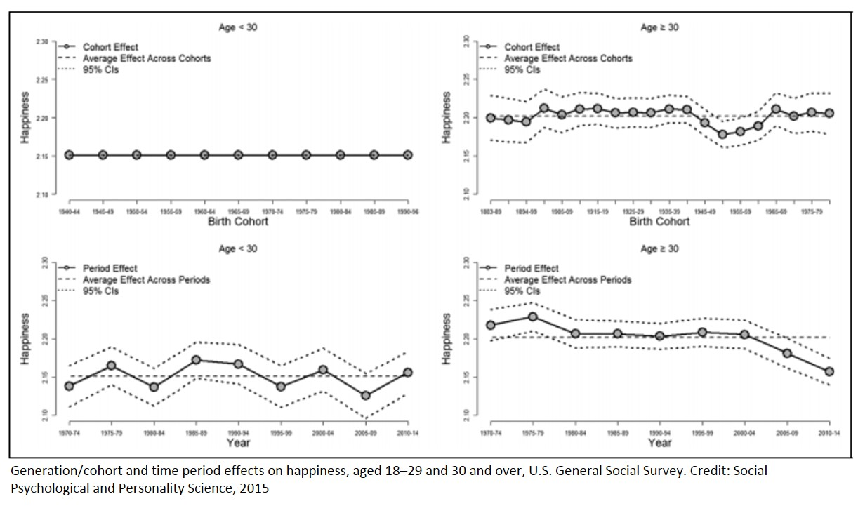 Teens are happier than in the past but the adults are miserable