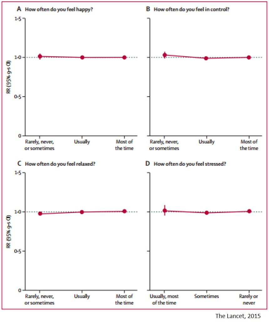 Happiness and unhappiness have no direct effect on mortality