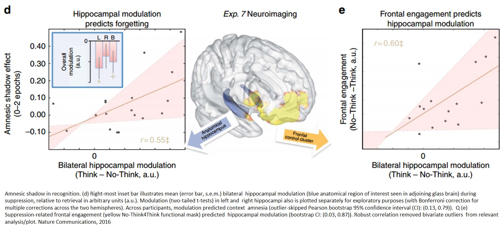 Effect of inducing amnesia on memory retrieval