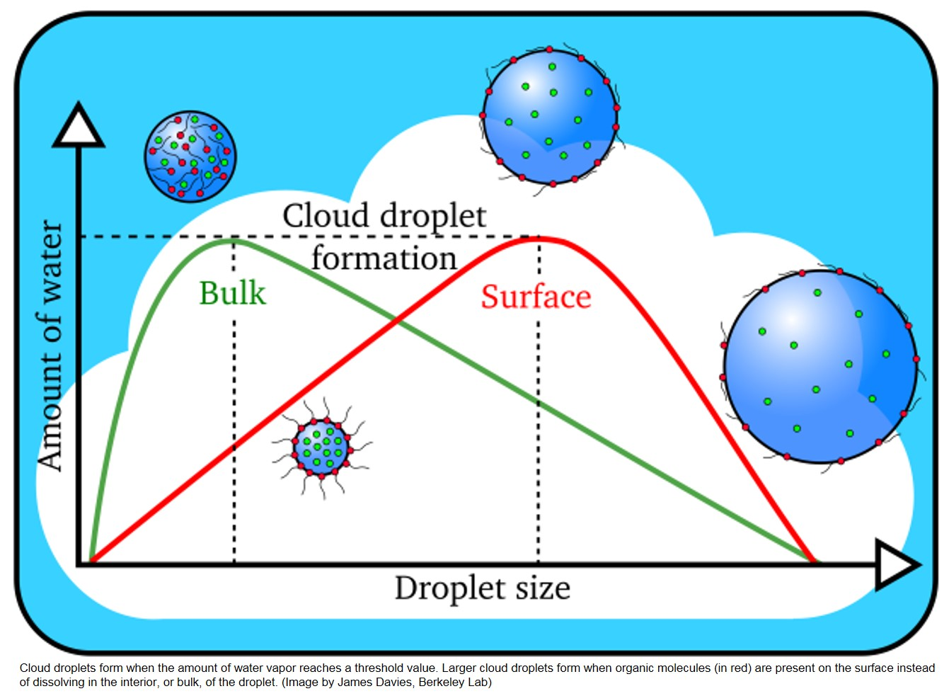 Scientists part the clouds on how droplets form