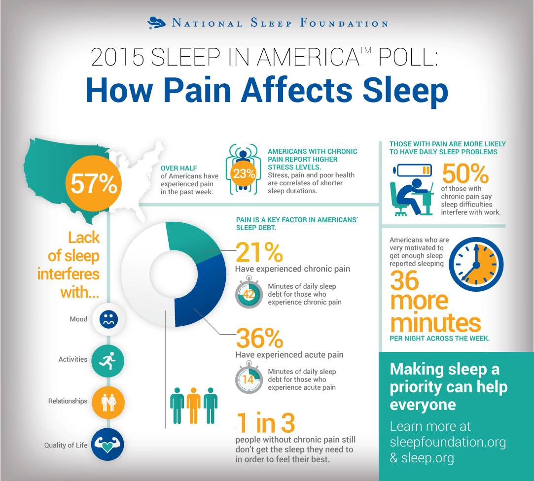 Link between chronic pain and lack of sleep