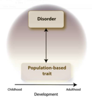 Genes affecting our communication skills relate to genes for psychiatric disorder