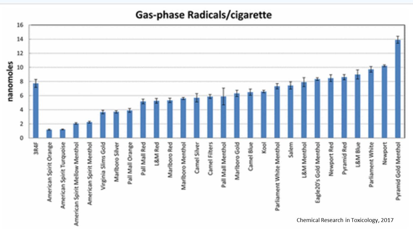 Measuring potentially damaging free radicals in cigarette smoke