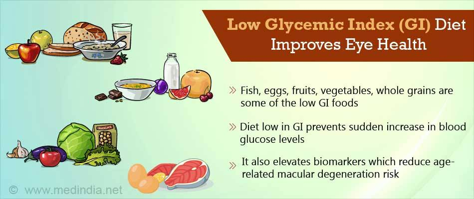 Gut-retina axis protects against dietary glycemia-induced AMD