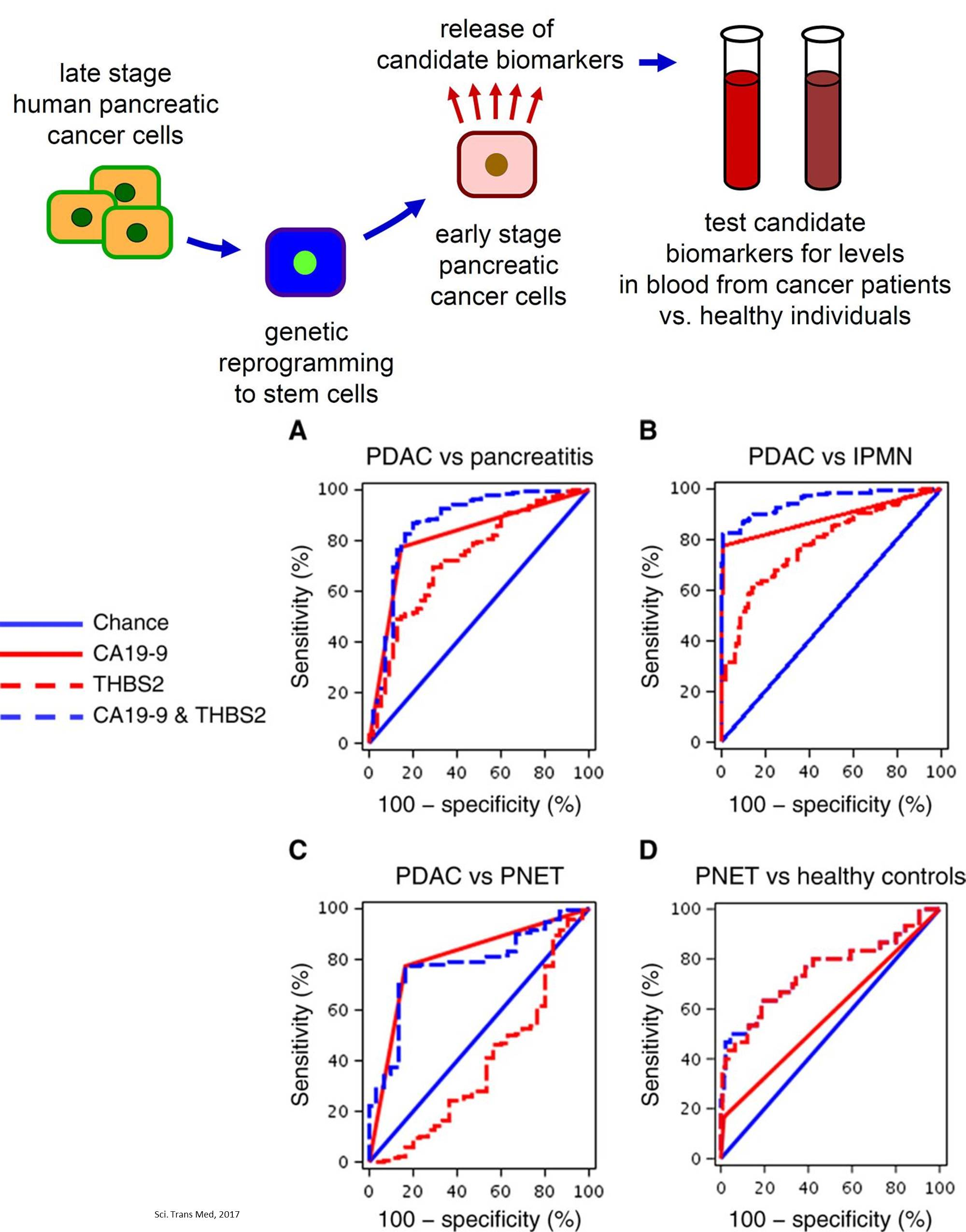 Detection of early pancreatic cancer blood markers!