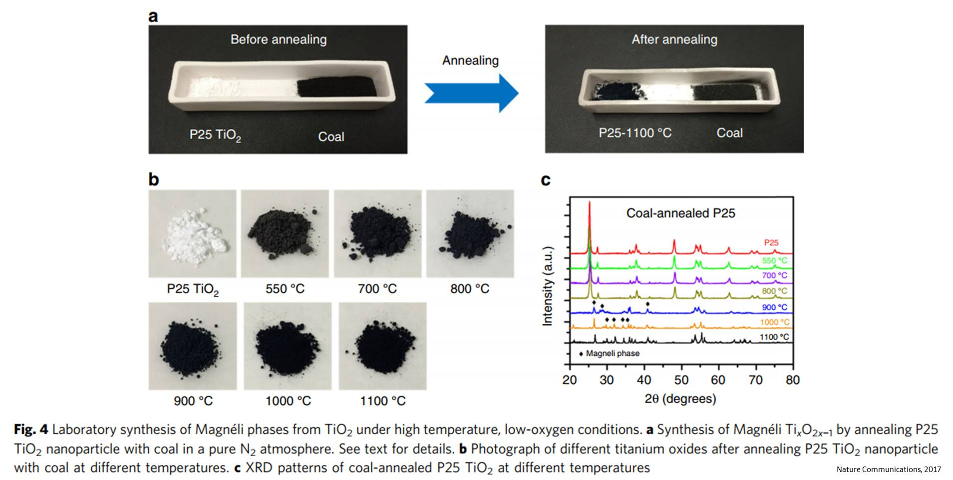 Potentially harmful nanoparticles produced through burning coal!