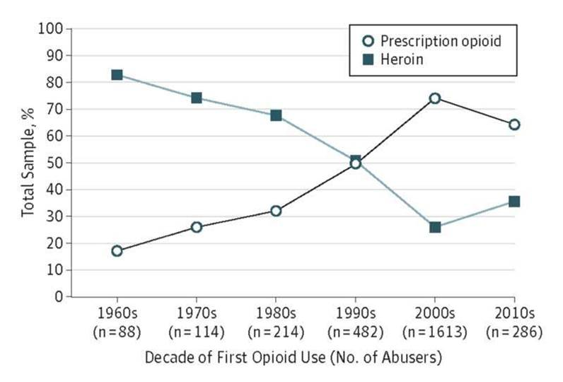 Long-term opioid use does not increase risk of Alzheimer's disease