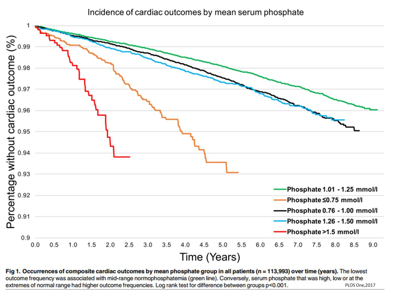 Heart attacks more likely in those with low blood phosphate levels