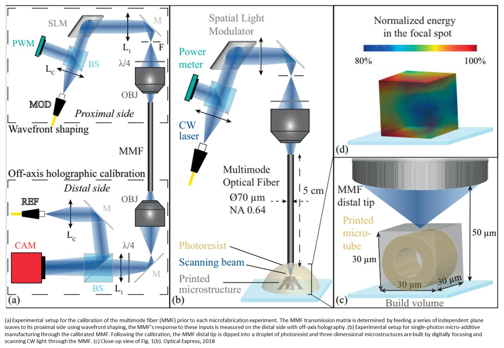 Ultra-thin optical fibers offer new way to 3-D print microstructures