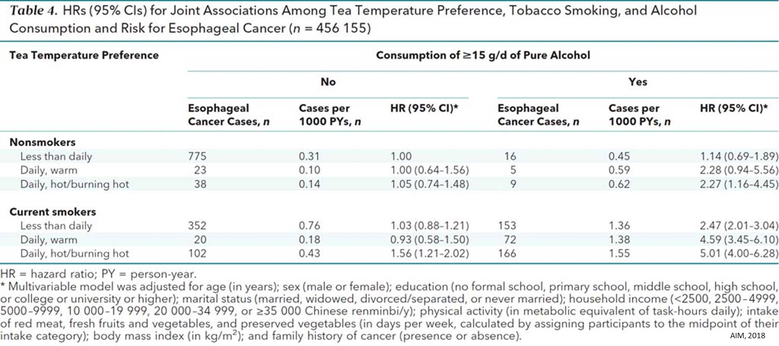 Drinking hot tea associated with a 5-fold increased risk for esophageal cancer