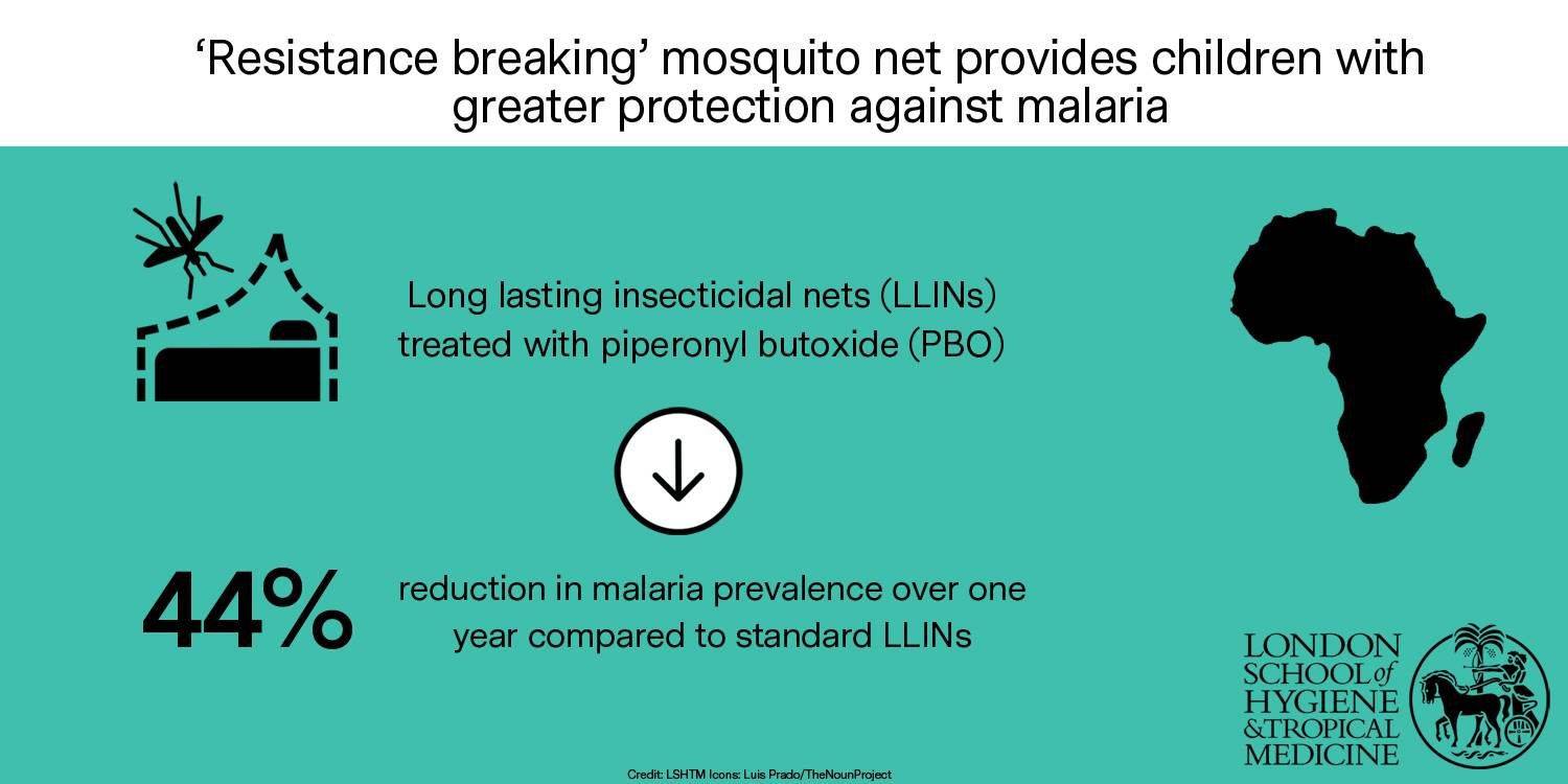 'Resistance breaking' mosquito net provides children with greater protection against malaria