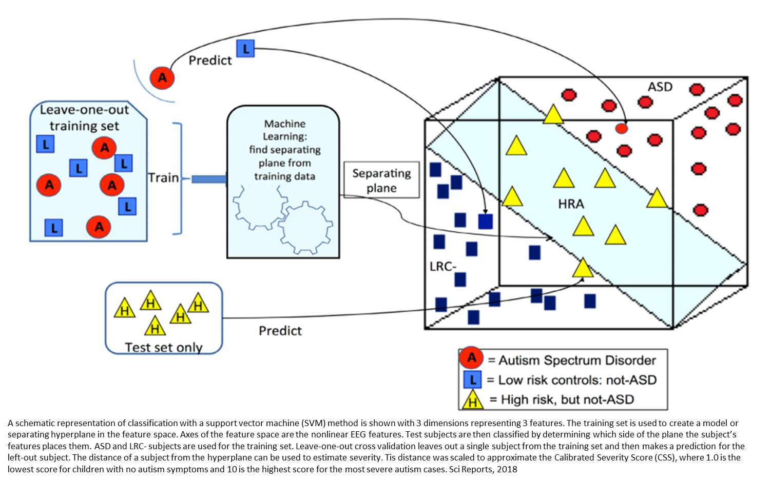 Predicting autism as early as 3 months of age using EEG analytics