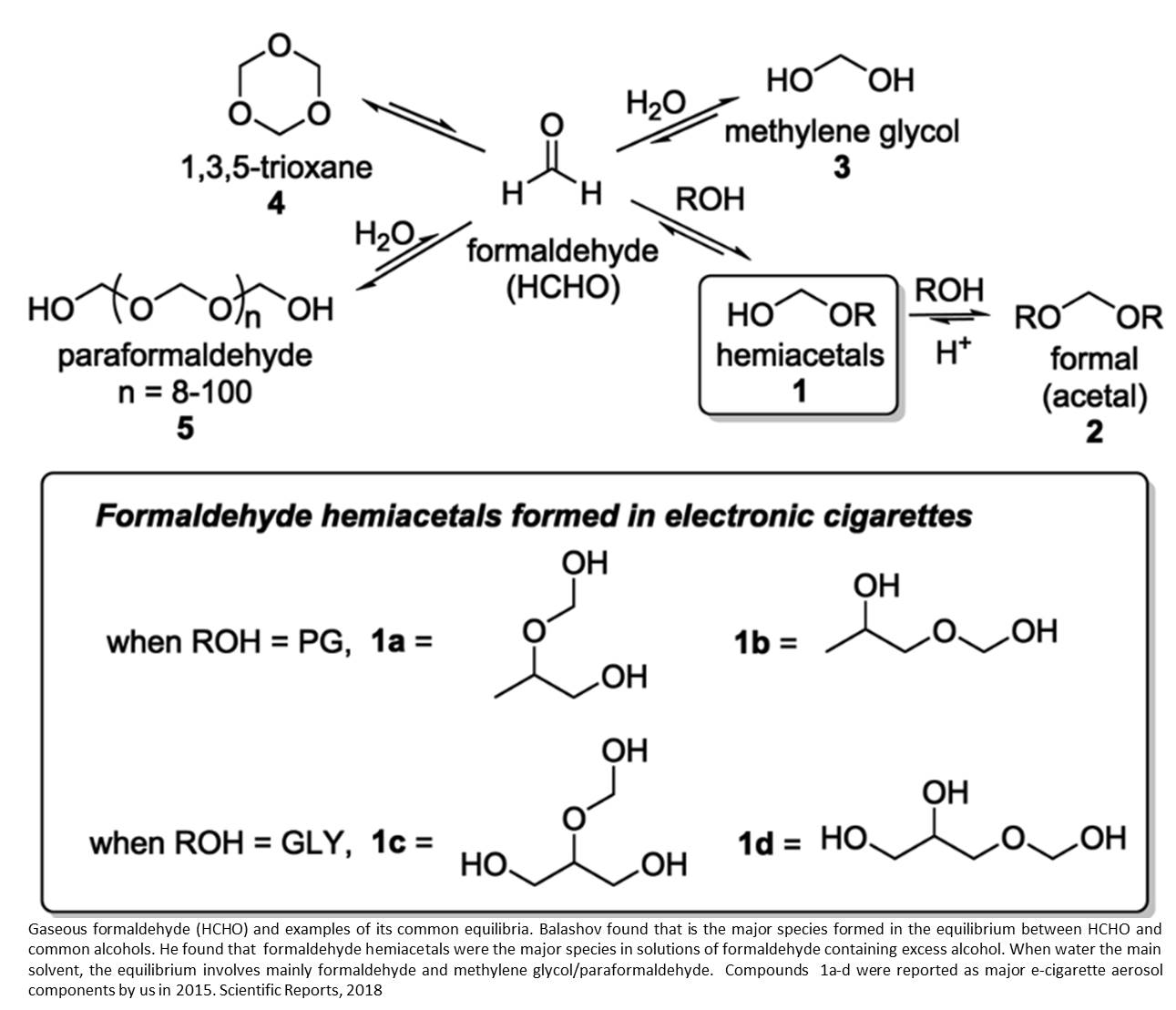 Higher formaldehyde risk in e-cigarettes than previously thought