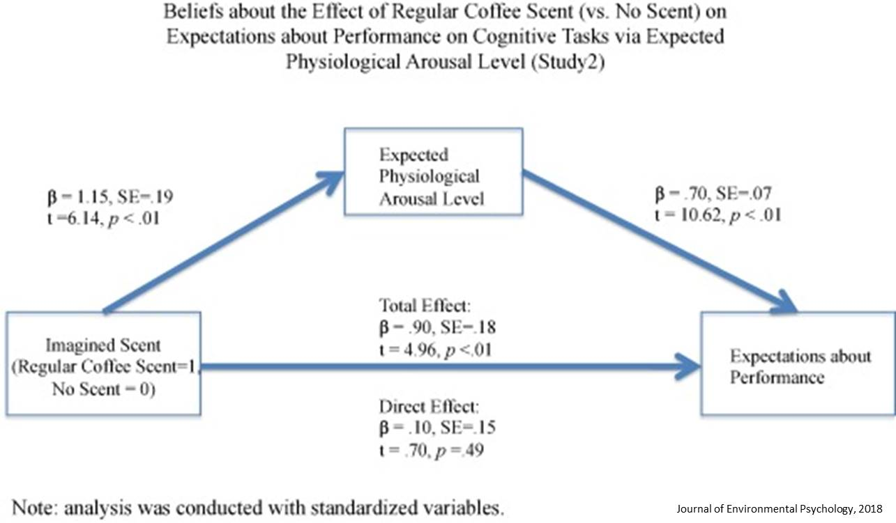The placebo effect of coffee- scent appears to boost math performance