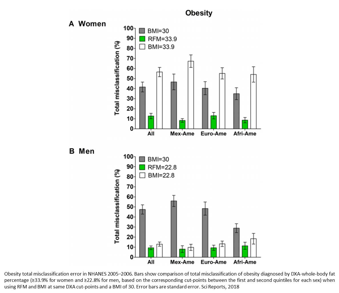 Developing more accurate measure of body fat