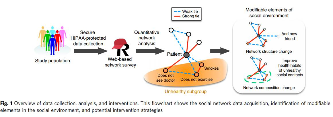 Importance of personal social networks on neurological outcomes