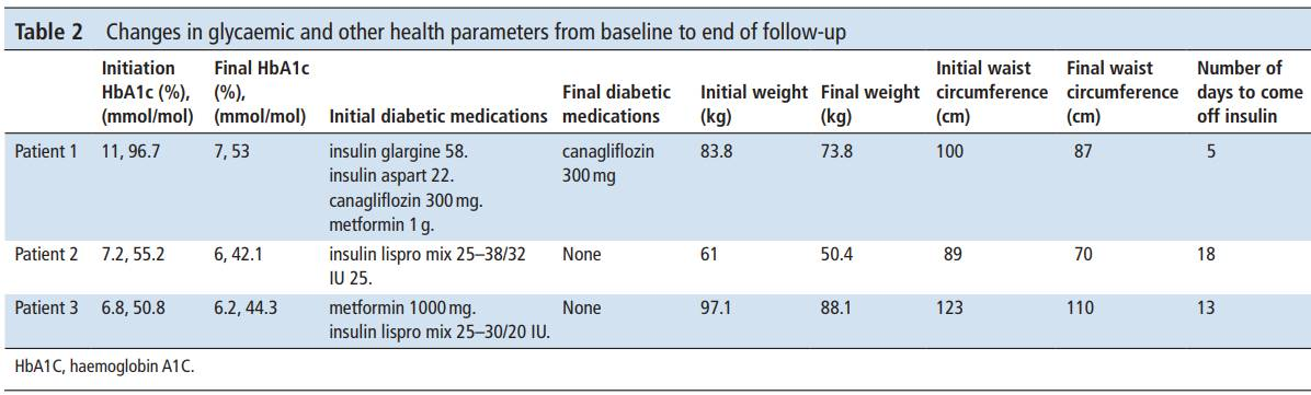 Intermittent fasting an alternative to insulin for type 2 diabetes people?