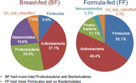 Breast and formula milk elicit right mix of gut microbes but with different functional capabilities