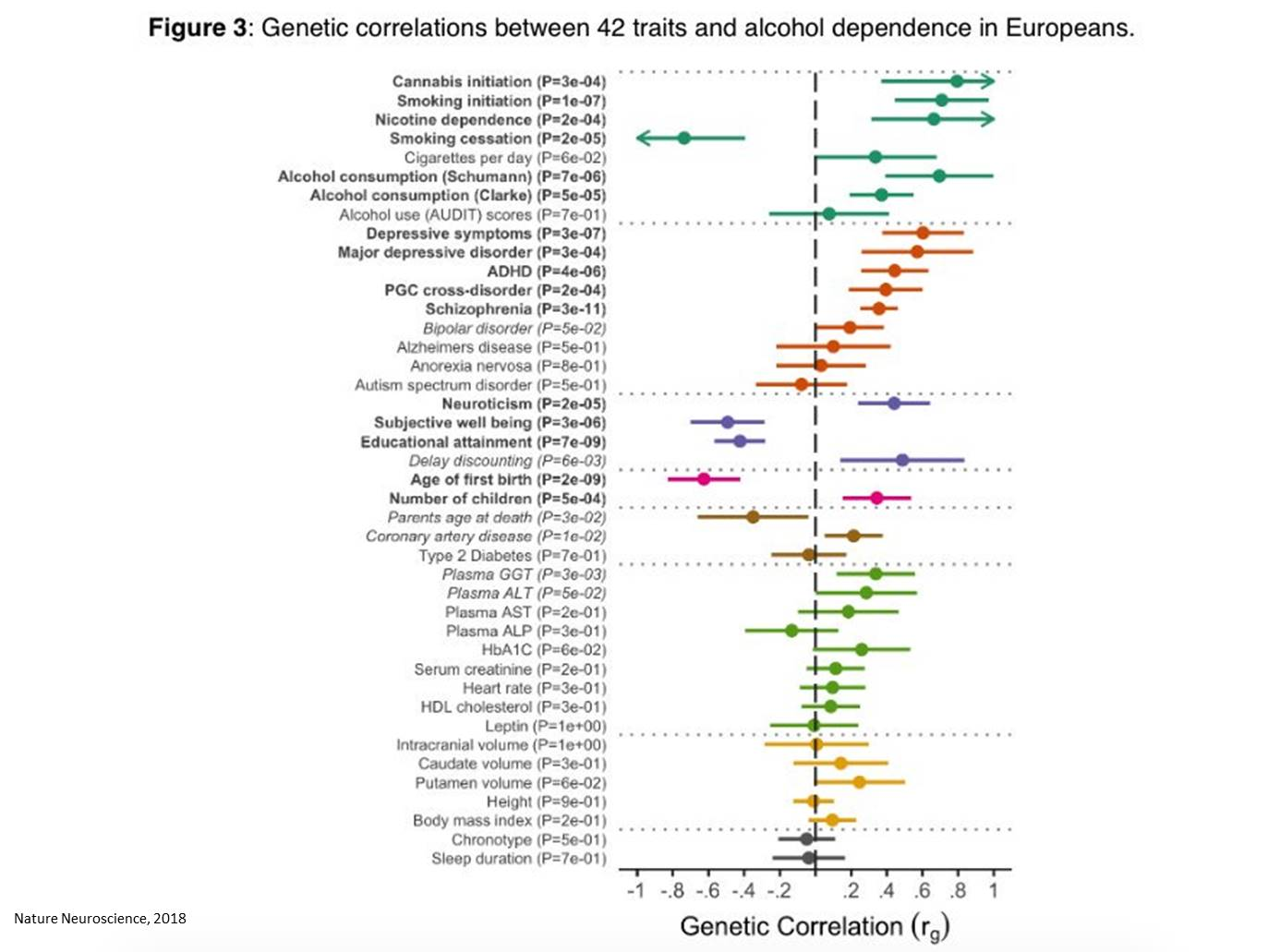 Genetic link between alcohol dependence and psychiatric disorders