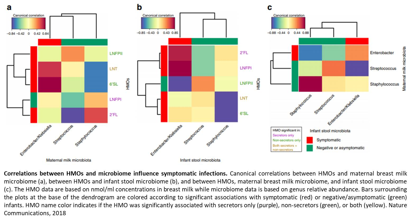 Sugar and microbiome in mother's milk influences neonatal rotavirus infection