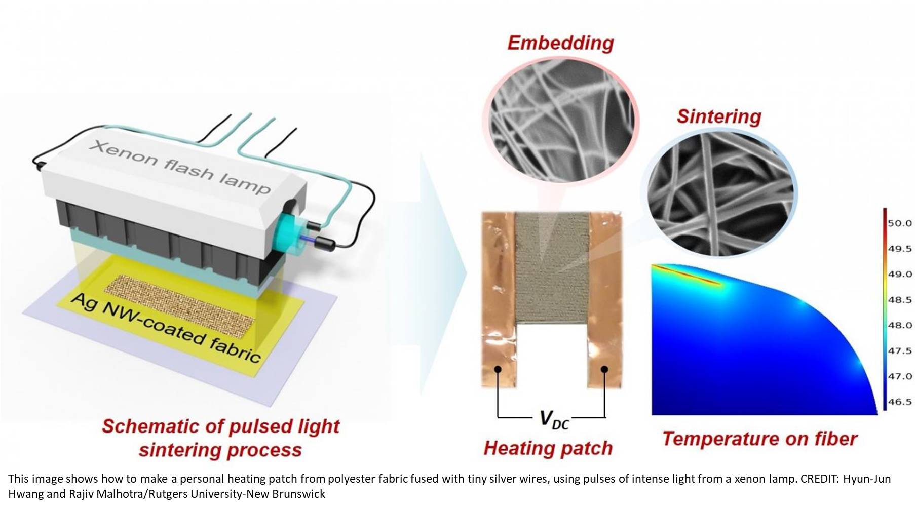 Sewing high-tech heating patches to clothes to keep you warm