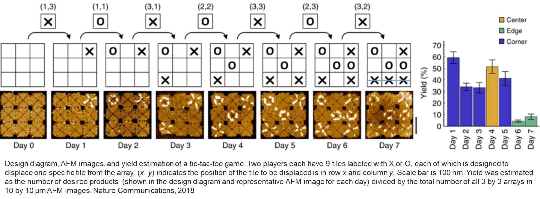 World's smallest tic-tac-toe game board designed with DNA