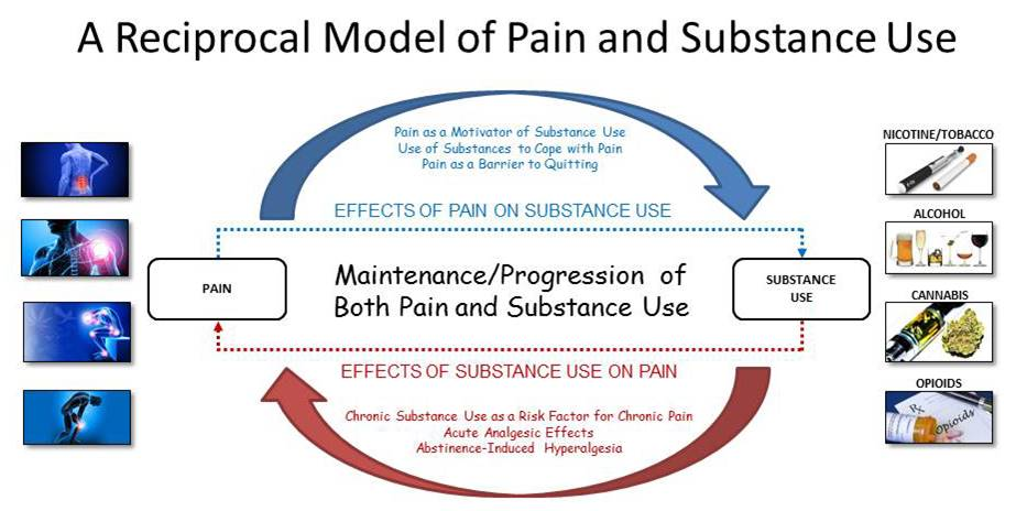 Pain and substance abuse in teract in a vicious cycle