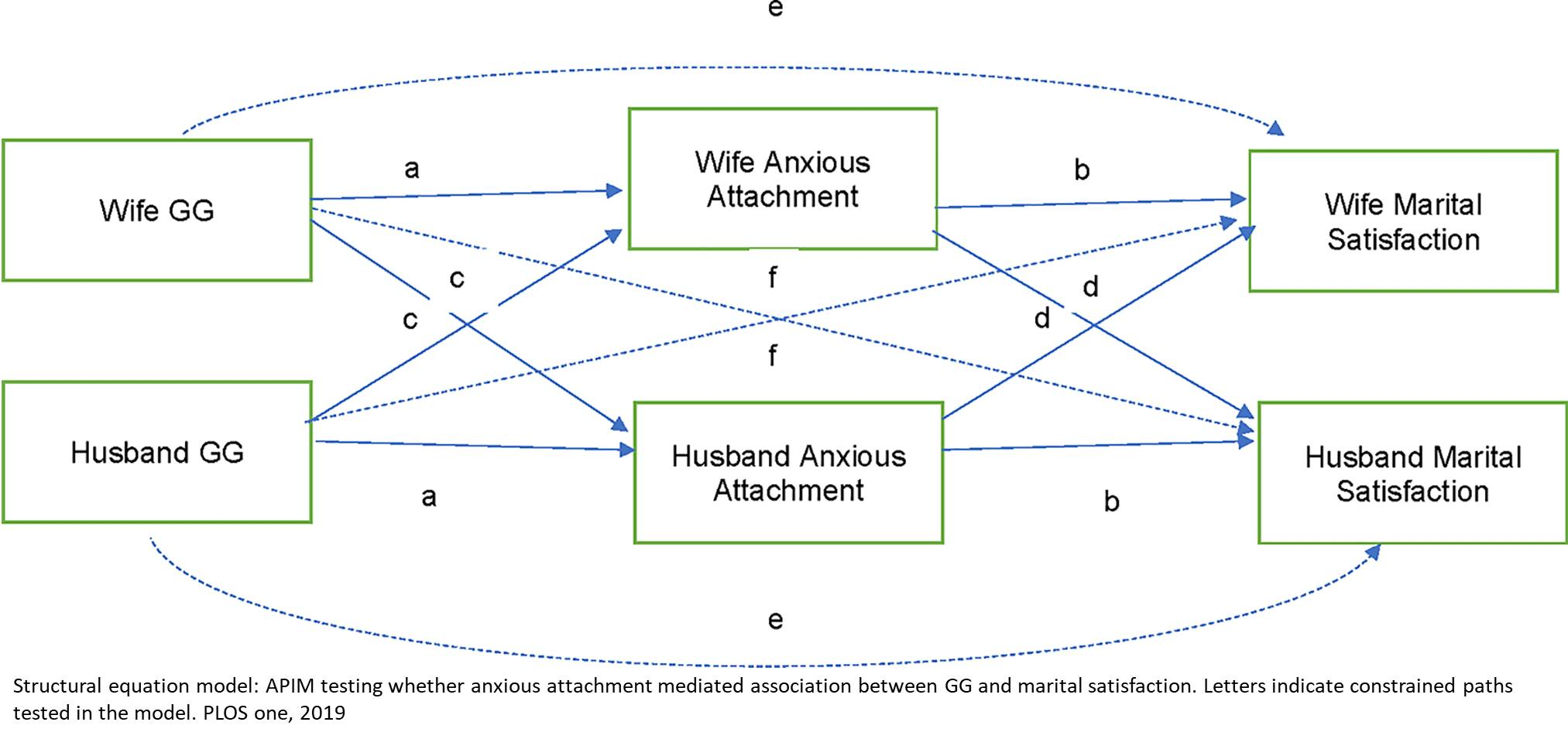 Does genetics play a role in happy marriage?