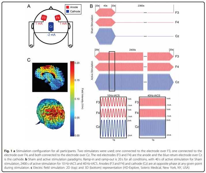Improving depression with transcranial alternating current stimulation