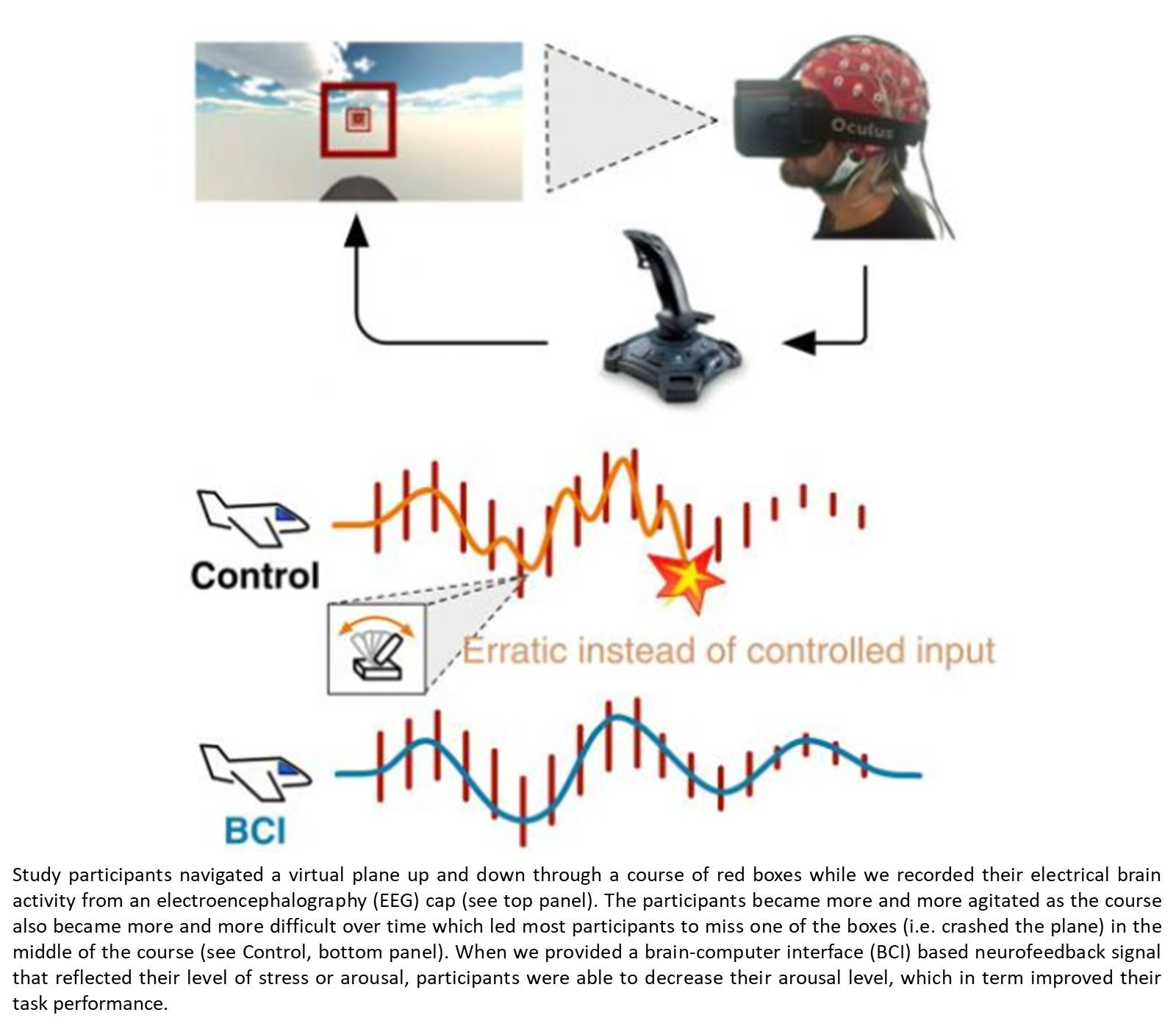 A brain-computer interface (BCI) based neurofeedback to modify an individual's arousal state