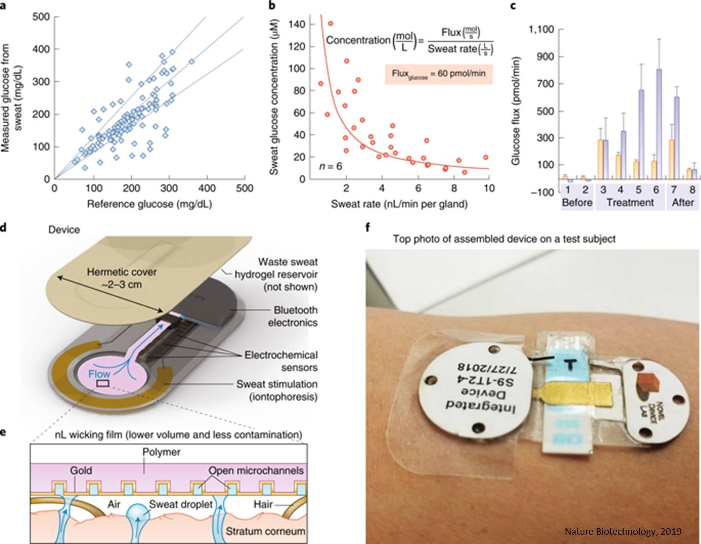 Continuous-monitoring device using sweat for biochemical analysis