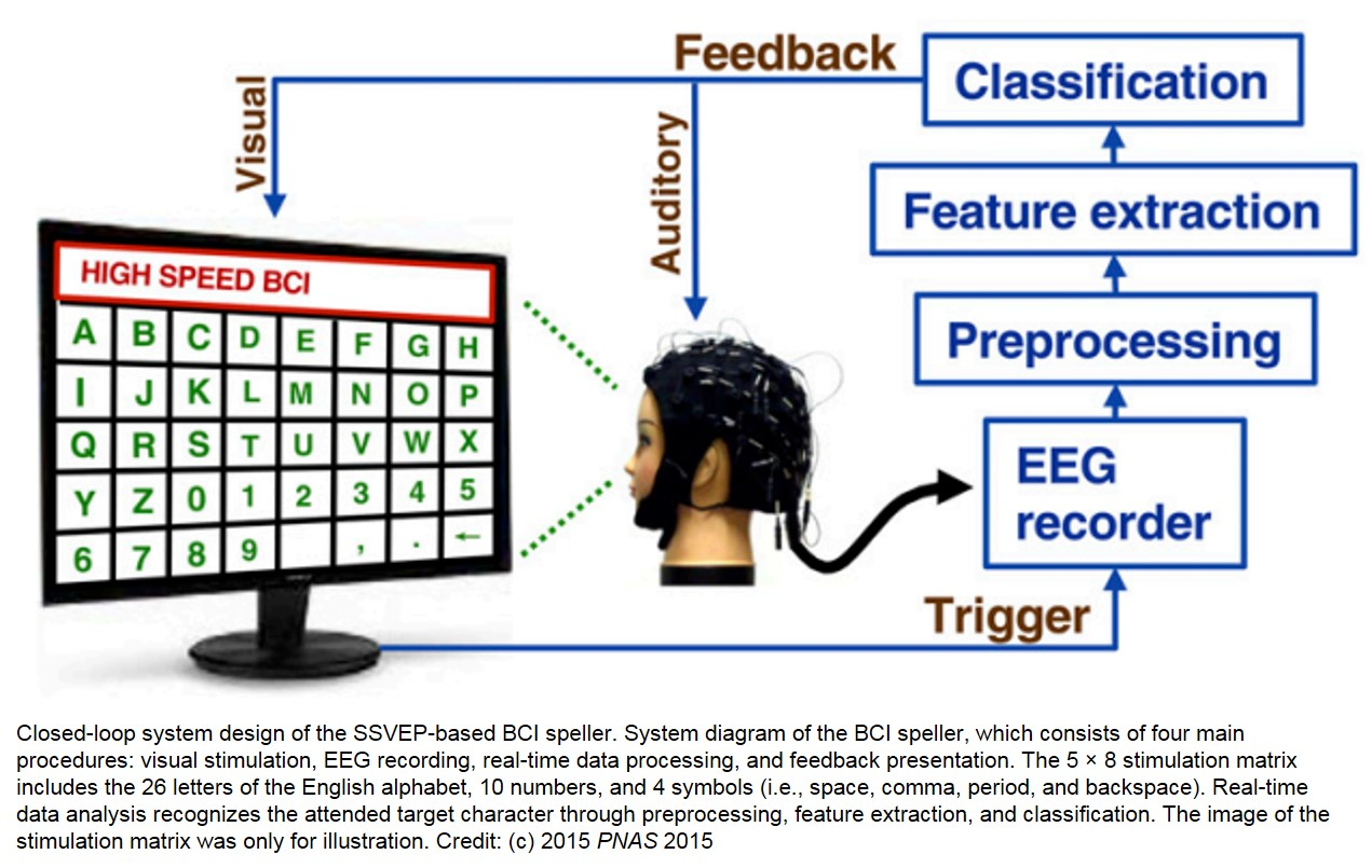 Researchers develop a fast, noninvasive brain-computer interface