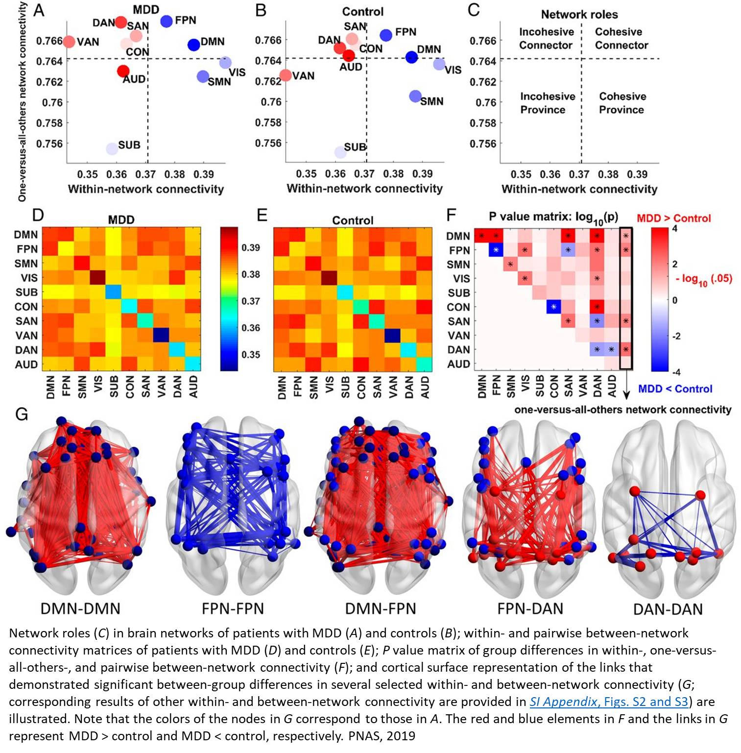 Childhood trauma has lasting effect on brain connectivity in patients with depression