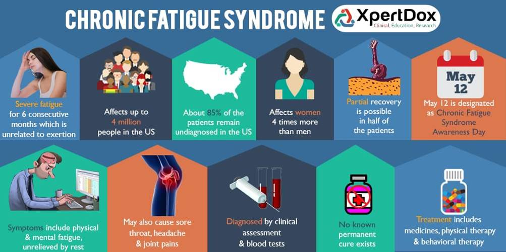 Biomarker for chronic fatigue syndrome identified