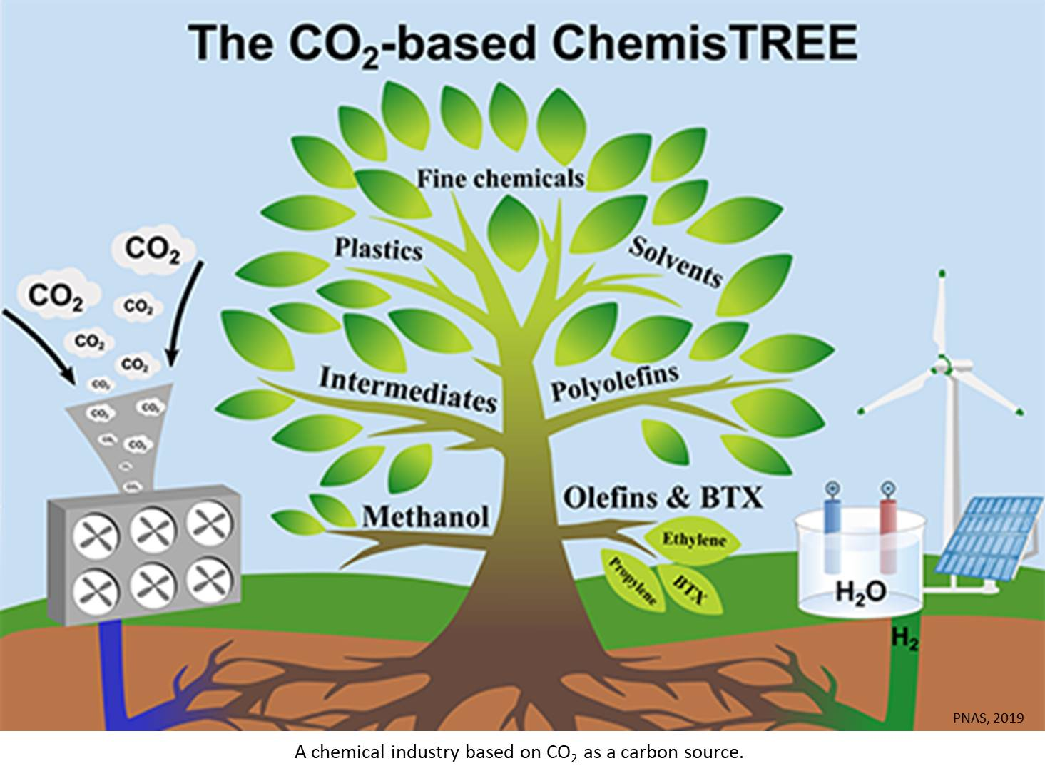 Carbon capture and utilization for chemicals