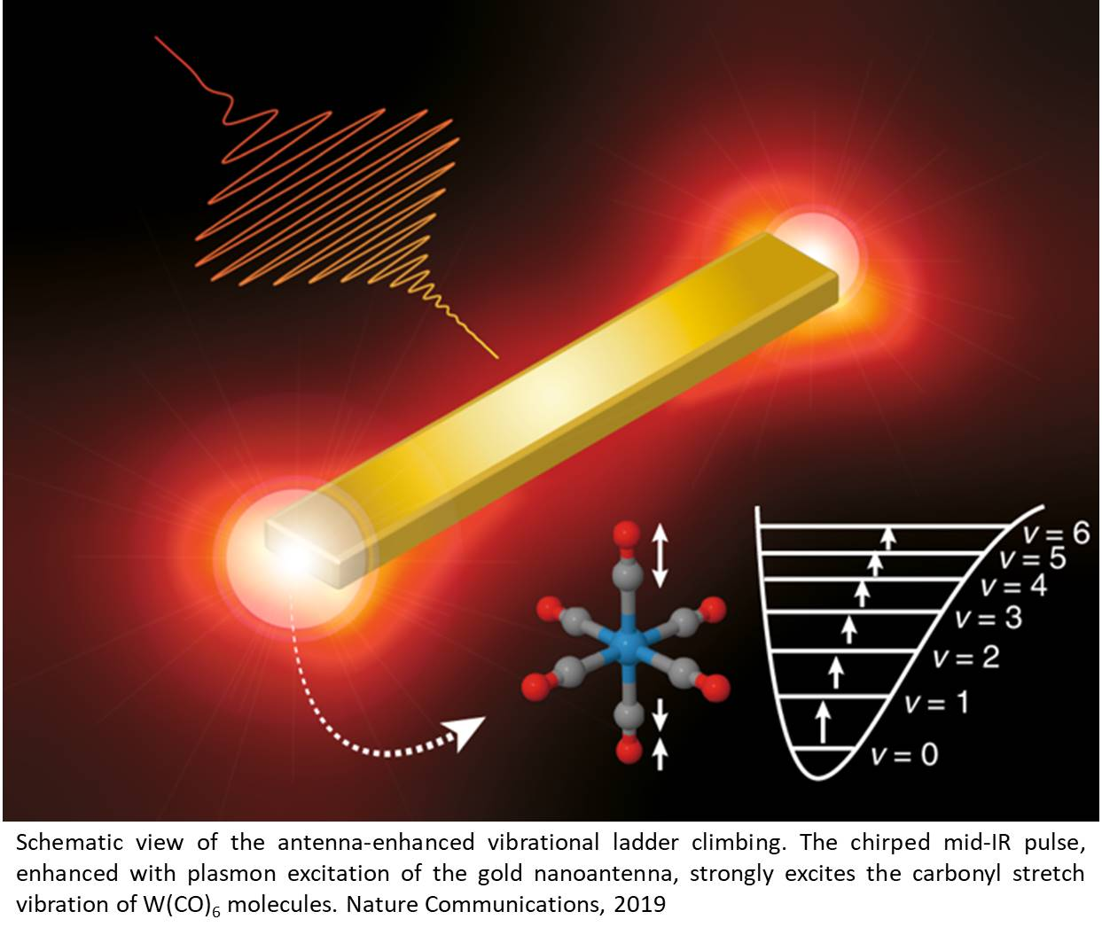 Breaking chemical bonds using antennae and infrared lasers