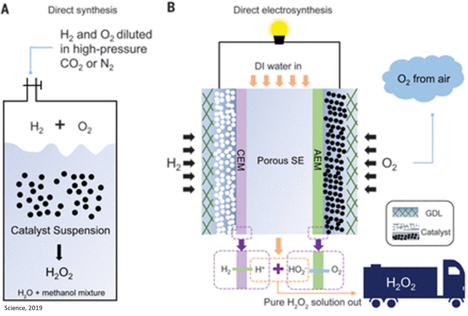 Green hydrogen peroxide  production from water, air and electricity
