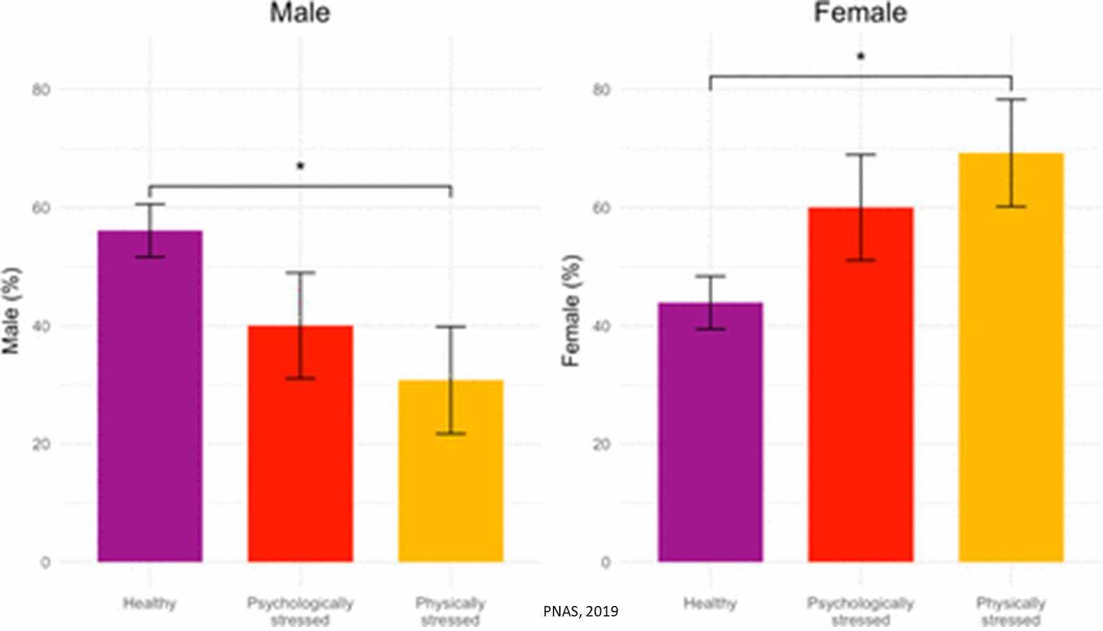 Fewer males may be born from stress during pregnancy!