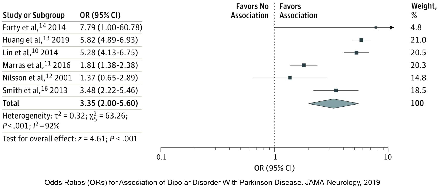Is bipolar disorder associated with increased risk of Parkinson's disease?
