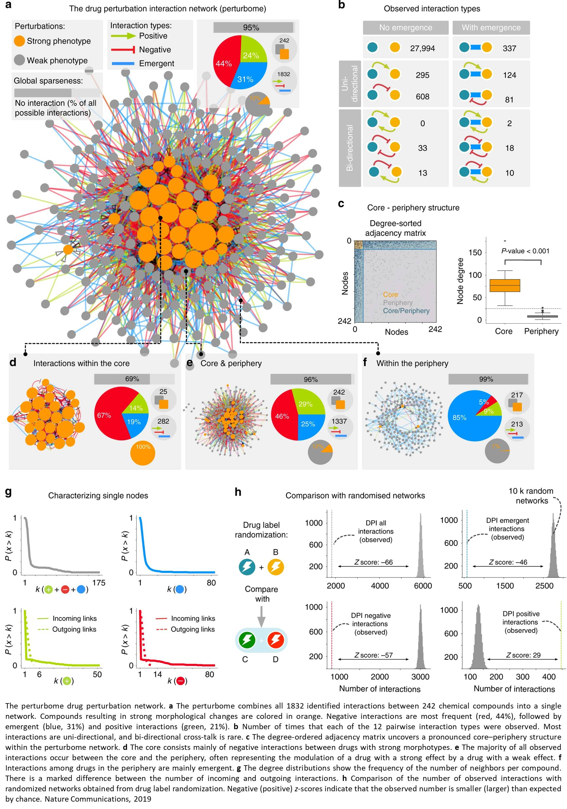 Drug interactions causing cellular perturbations mapped using perturbome