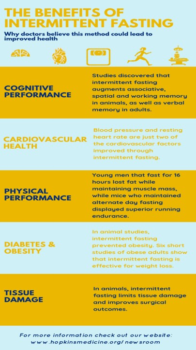 Effects of Intermittent Fasting on Health, Aging, and Disease