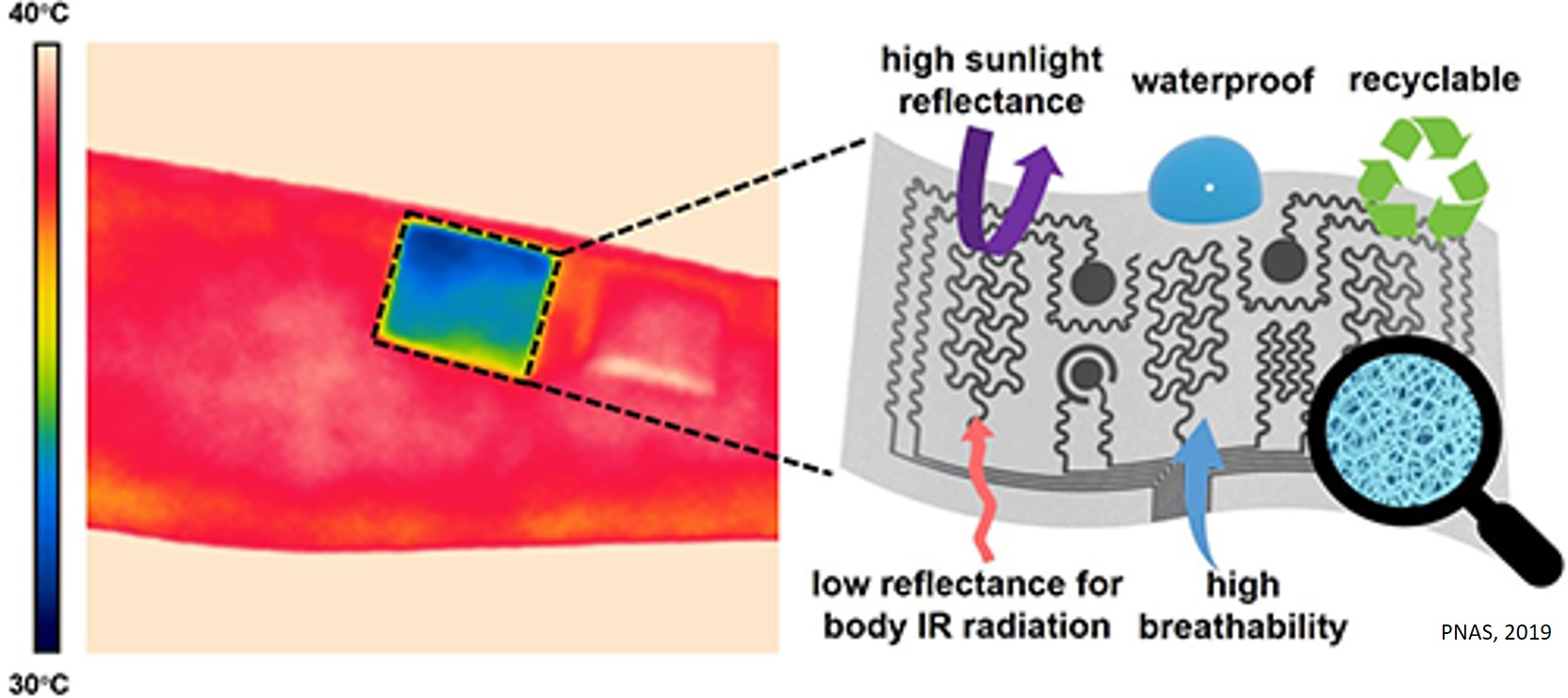 On-skin, passive-cooling electronics