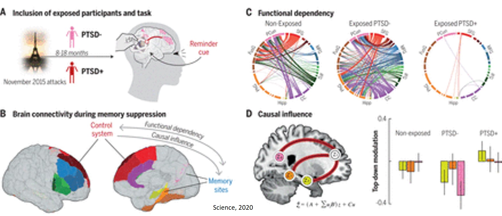Memory suppression is implicated in resilience after trauma
