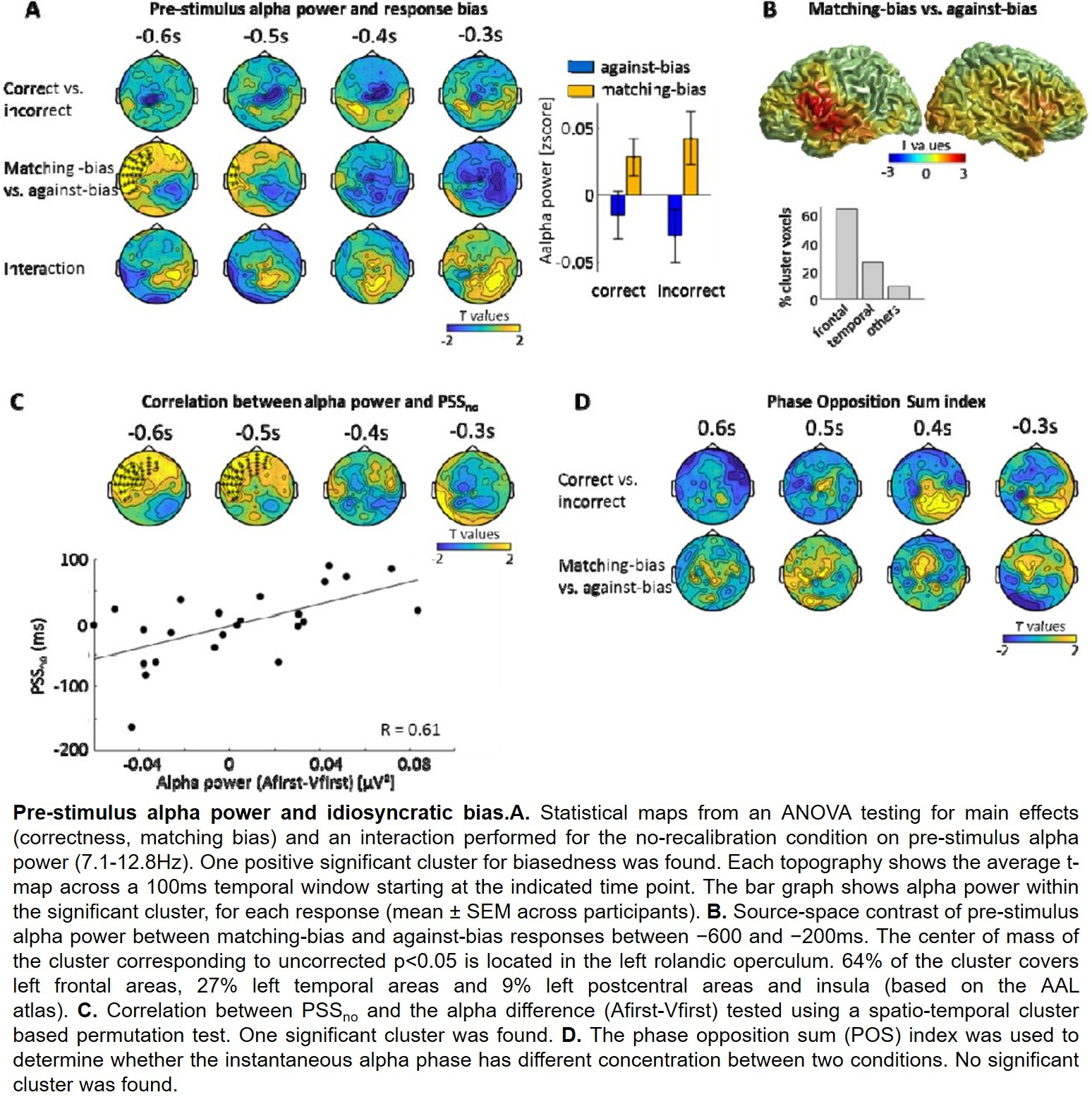 Alpha Activity Reflects the Magnitude of an Individual Bias in Human Perception