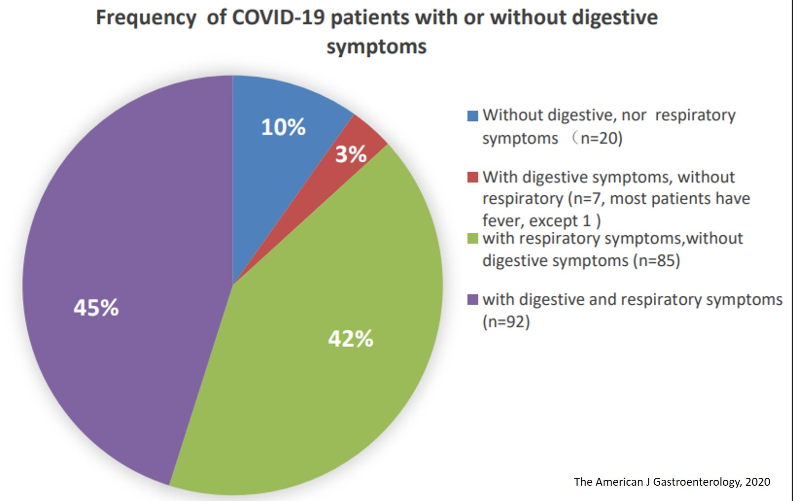Digestive symptoms are prominent among COVID-19 patients