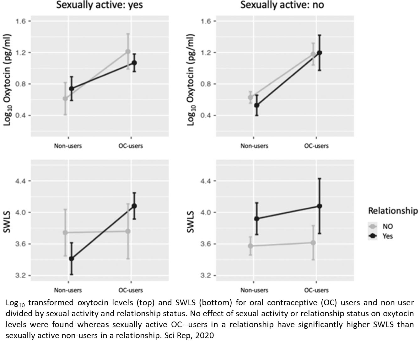 Elevated love hormone levels and higher satisfaction with life in young oral contraceptive users