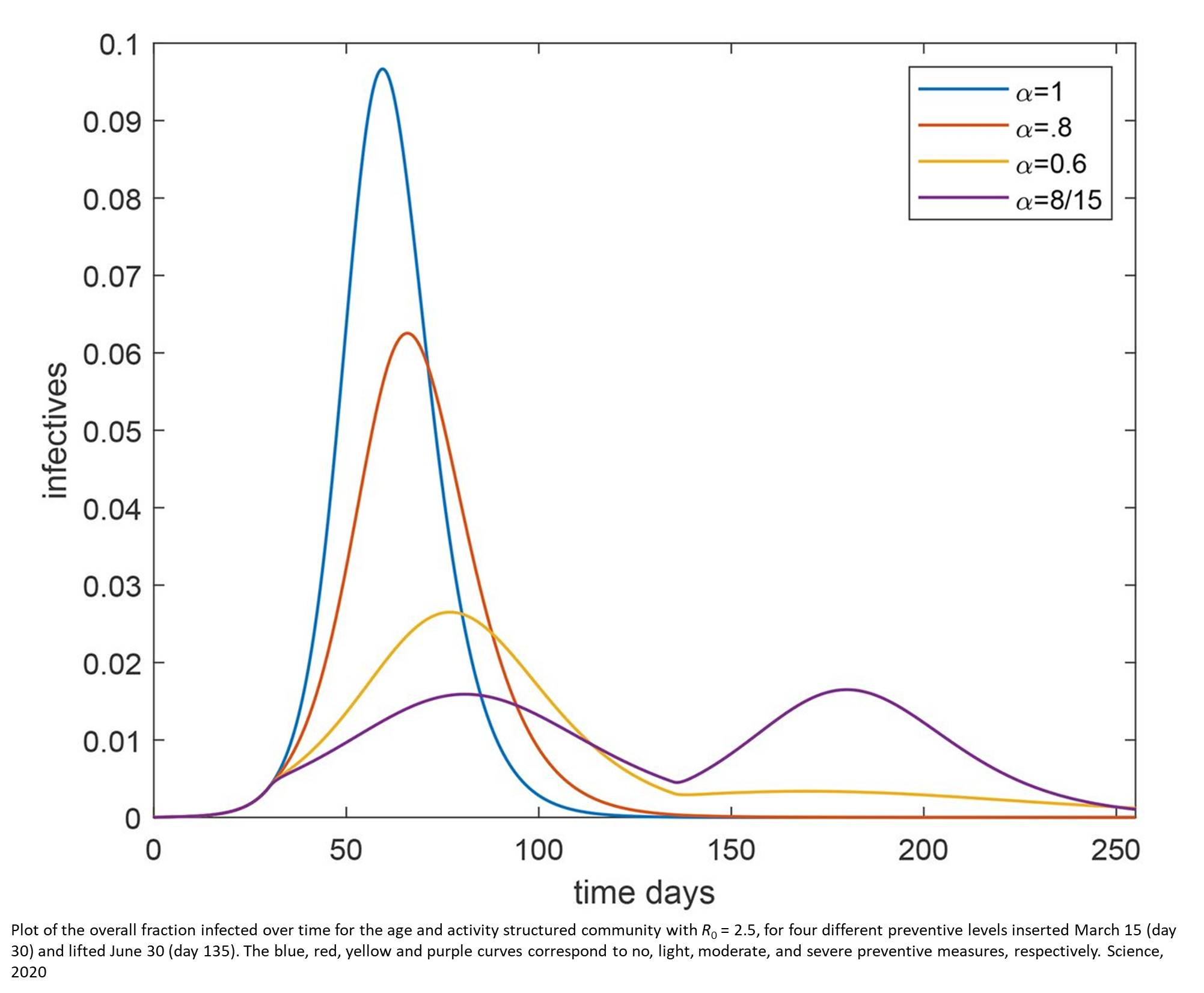 Mathematical model suggest herd immunity threshold could be lower for COVID-19
