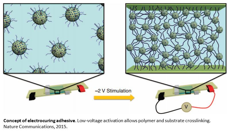 Adhesive curing through low-voltage activation