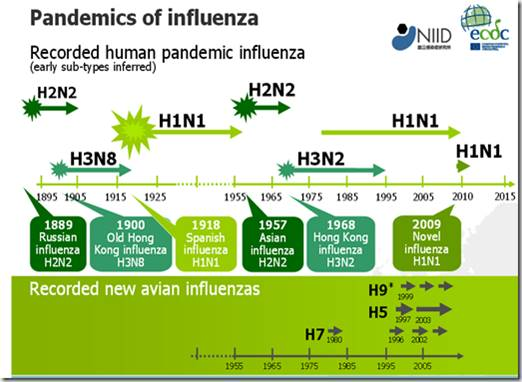 Swine influenza virus with pandemic potential
